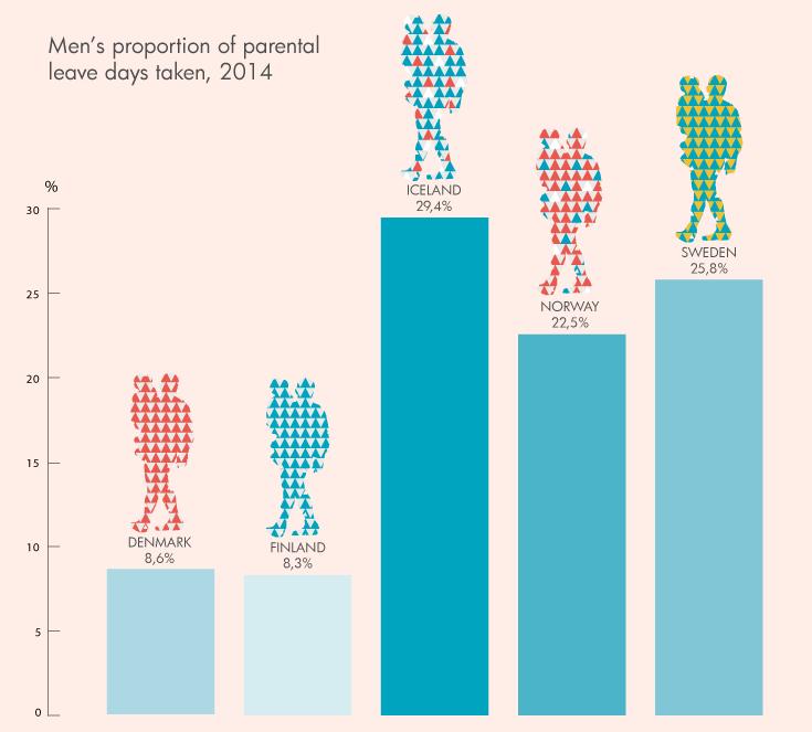 Men's proportion of parental leave days taken, 2014: Denmark 8.6%; Finland 8.3%; Iceland 29.4%; Norway 22.5%; Sweden 25.8%